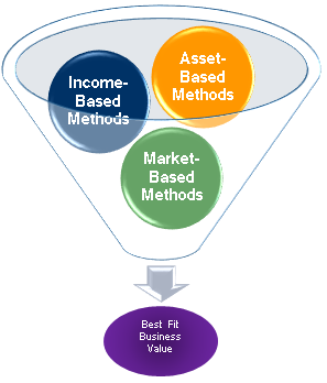 Stock Valuation Tools For Private Investors