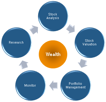 Stock Investment Steering Wheel